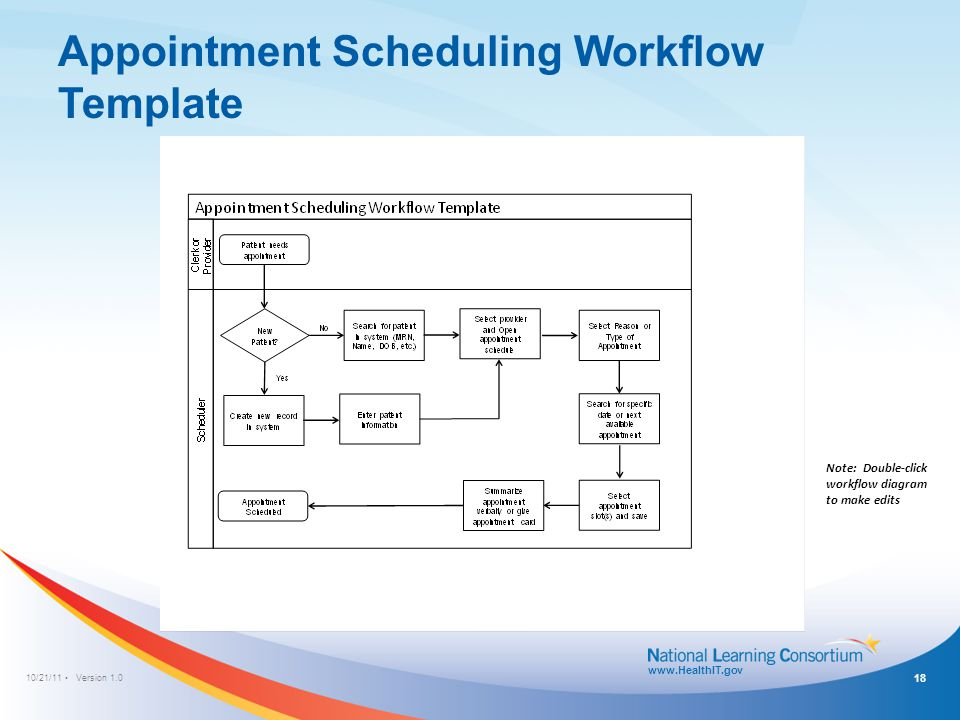 10/21/11 Version 1.0 www.HealthIT.gov Appointment Scheduling Workflow Template Note: Double-click workflow diagram to make edits 18