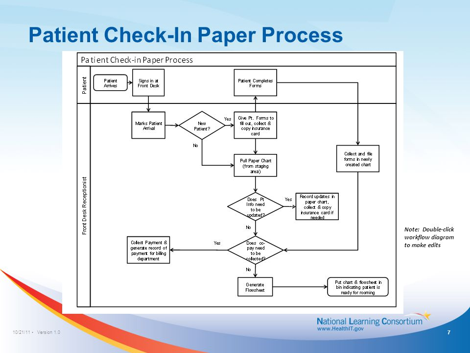 10/21/11 Version 1.0 www.HealthIT.gov Patient Check-In Process: EHR without Integration/Interface with Practice Management System (PMS) Note: Double-click workflow diagram to make edits 8