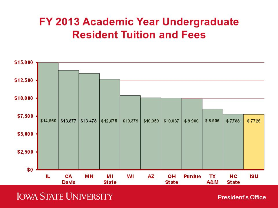 FY 2013 Academic Year Undergraduate Resident Tuition and Fees