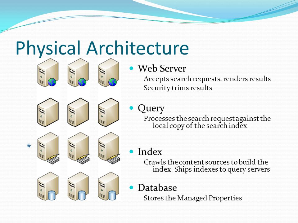 Logical Architecture Overview Content Source Protocol Handlers iFilters Content Index Managed Properties Search Scopes Best Bets