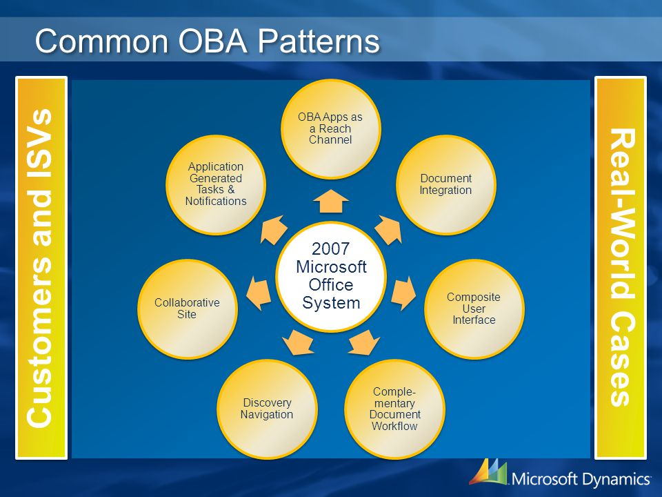 Common OBA Patterns 2007 Microsoft Office System OBA Apps as a Reach Channel Document Integration Composite User Interface Comple- mentary Document Wo