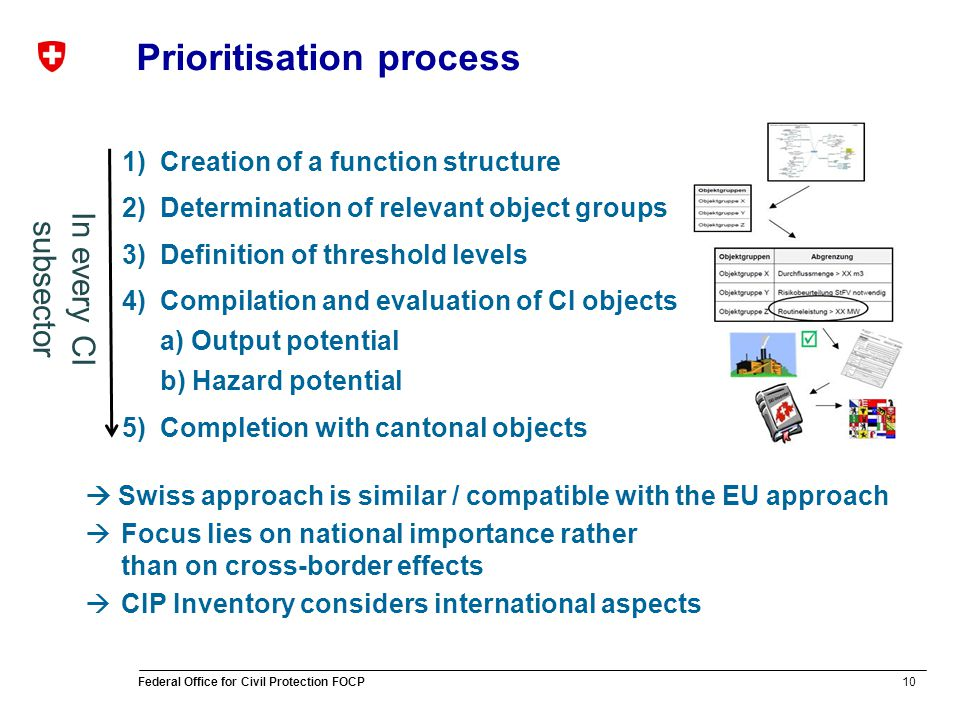10 Federal Office for Civil Protection FOCP Prioritisation process 1)Creation of a function structure 2)Determination of relevant object groups 3)Definition of threshold levels 4)Compilation and evaluation of CI objects a) Output potential b) Hazard potential 5)Completion with cantonal objects Swiss approach is similar / compatible with the EU approach Focus lies on national importance rather than on cross-border effects CIP Inventory considers international aspects In every CI subsector