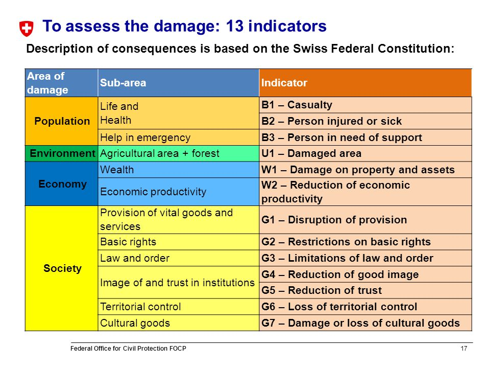 17 Federal Office for Civil Protection FOCP To assess the damage: 13 indicators Description of consequences is based on the Swiss Federal Constitution: Area of damage Sub-areaIndicator Population Life and Health B1 – Casualty B2 – Person injured or sick Help in emergencyB3 – Person in need of support EnvironmentAgricultural area + forestU1 – Damaged area Economy WealthW1 – Damage on property and assets Economic productivity W2 – Reduction of economic productivity Society Provision of vital goods and services G1 – Disruption of provision Basic rightsG2 – Restrictions on basic rights Law and orderG3 – Limitations of law and order Image of and trust in institutions G4 – Reduction of good image G5 – Reduction of trust Territorial controlG6 – Loss of territorial control Cultural goodsG7 – Damage or loss of cultural goods