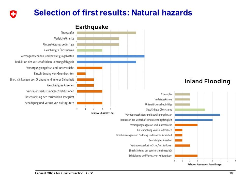 19 Federal Office for Civil Protection FOCP Selection of first results: Natural hazards Earthquake Inland Flooding