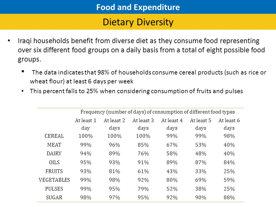 Iraqi households benefit from diverse diet as they consume food representing over six different food groups on a daily basis from a total of eight possible food groups.