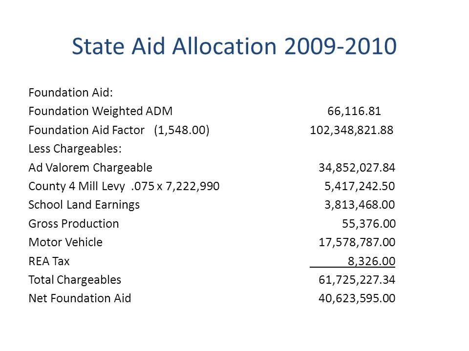 State Aid Allocation 2009-2010 Foundation Aid: Foundation Weighted ADM 66,116.81 Foundation Aid Factor (1,548.00) 102,348,821.88 Less Chargeables: Ad Valorem Chargeable 34,852,027.84 County 4 Mill Levy.075 x 7,222,990 5,417,242.50 School Land Earnings 3,813,468.00 Gross Production 55,376.00 Motor Vehicle 17,578,787.00 REA Tax 8,326.00 Total Chargeables 61,725,227.34 Net Foundation Aid 40,623,595.00