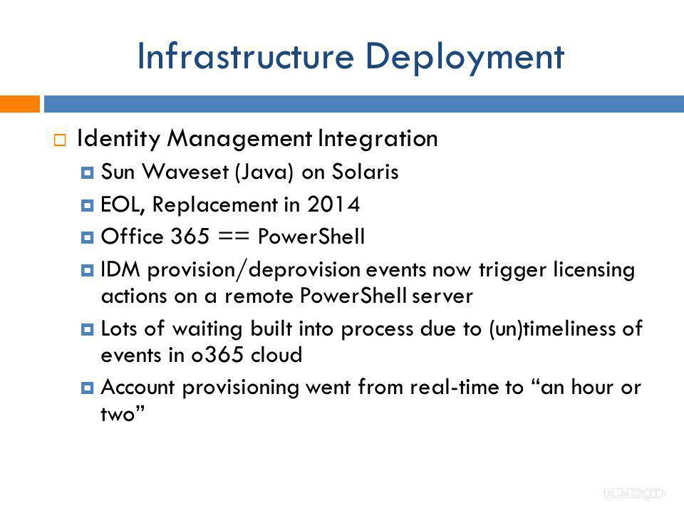 Infrastructure Deployment Identity Management Integration Sun Waveset (Java) on Solaris EOL, Replacement in 2014 Office 365 == PowerShell IDM provisio