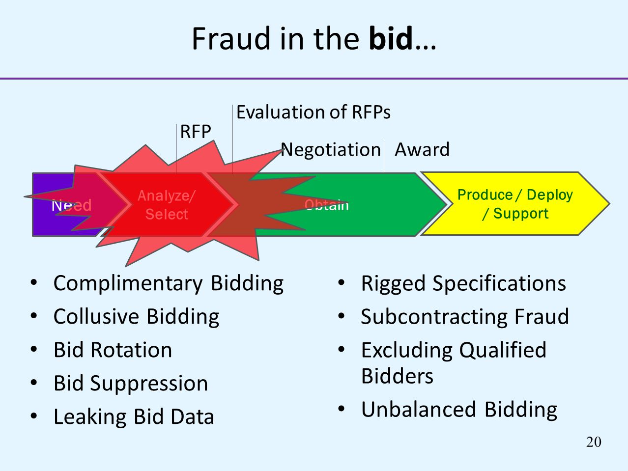 Fraud in the bid… Complimentary Bidding Collusive Bidding Bid Rotation Bid Suppression Leaking Bid Data Rigged Specifications Subcontracting Fraud Exc