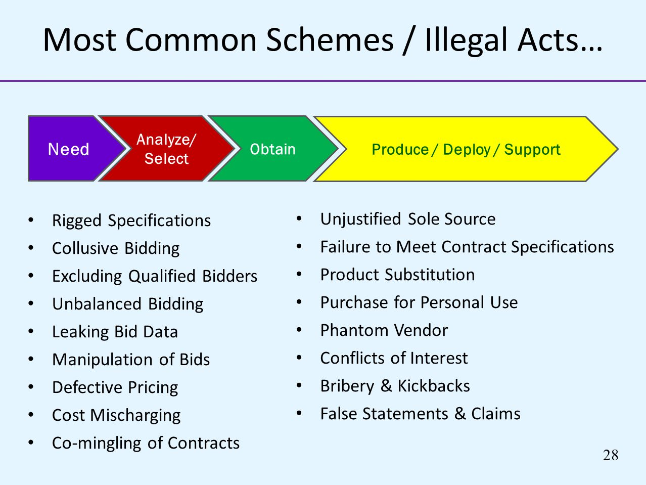 Most Common Schemes / Illegal Acts… Rigged Specifications Collusive Bidding Excluding Qualified Bidders Unbalanced Bidding Leaking Bid Data Manipulati