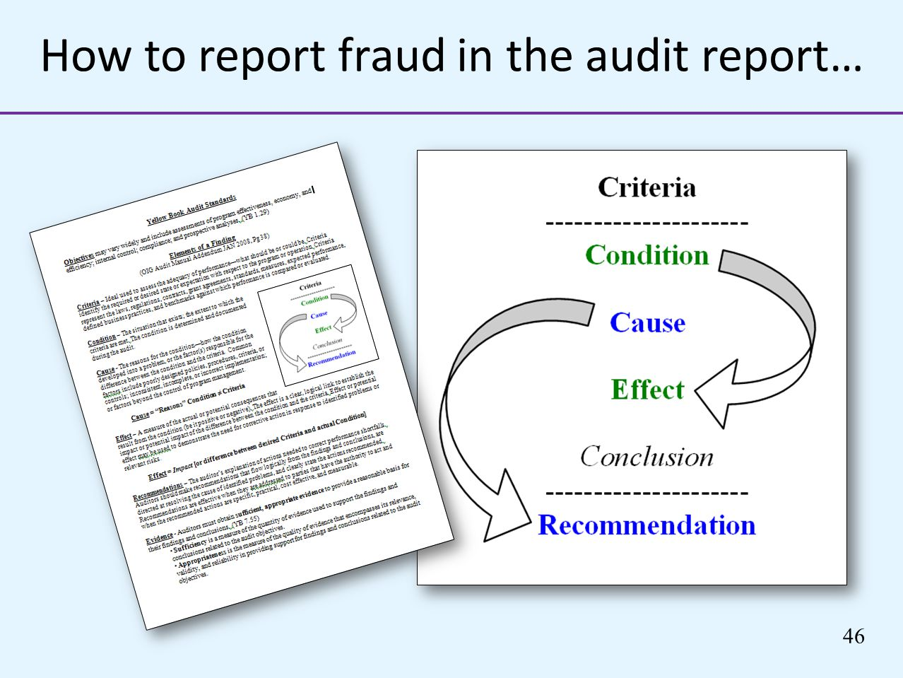 46 How to report fraud in the audit report…
