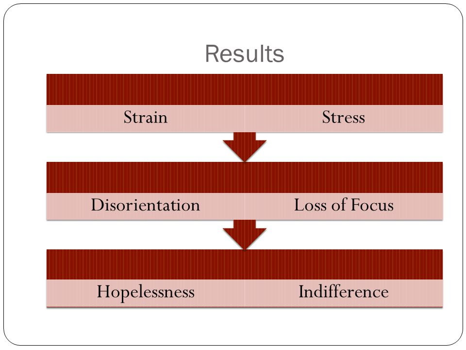 Results HopelessnessIndifference DisorientationLoss of Focus StrainStress