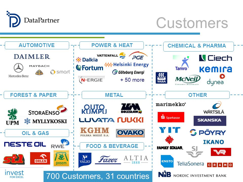 FOREST & PAPER AUTOMOTIVEPOWER & HEAT CHEMICAL & PHARMA METALOTHER OIL & GAS FOOD & BEVERAGE 700 Customers, 31 countries + 50 more Customers
