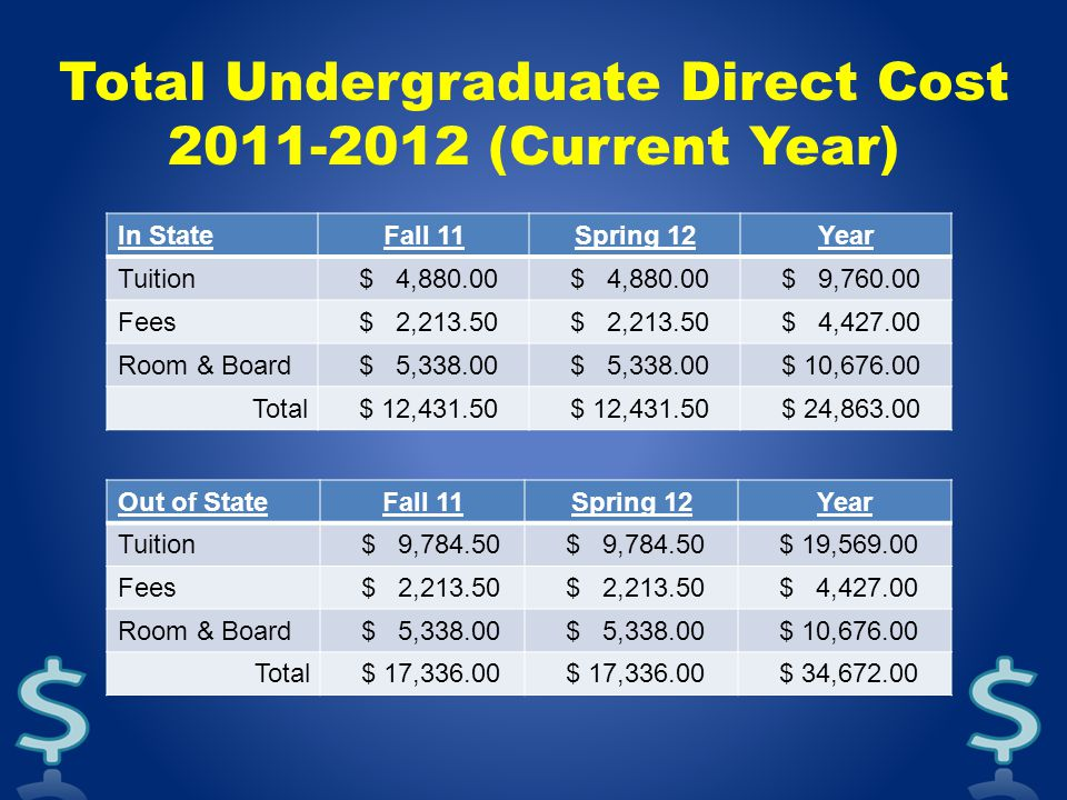 Total Undergraduate Direct Cost 2011-2012 (Current Year) In StateFall 11Spring 12Year Tuition $ 4,880.00 $ 9,760.00 Fees $ 2,213.50 $ 4,427.00 Room & Board $ 5,338.00 $ 10,676.00 Total $ 12,431.50 $ 24,863.00 Out of StateFall 11Spring 12Year Tuition $ 9,784.50 $ 19,569.00 Fees $ 2,213.50 $ 4,427.00 Room & Board $ 5,338.00 $ 10,676.00 Total $ 17,336.00 $ 34,672.00