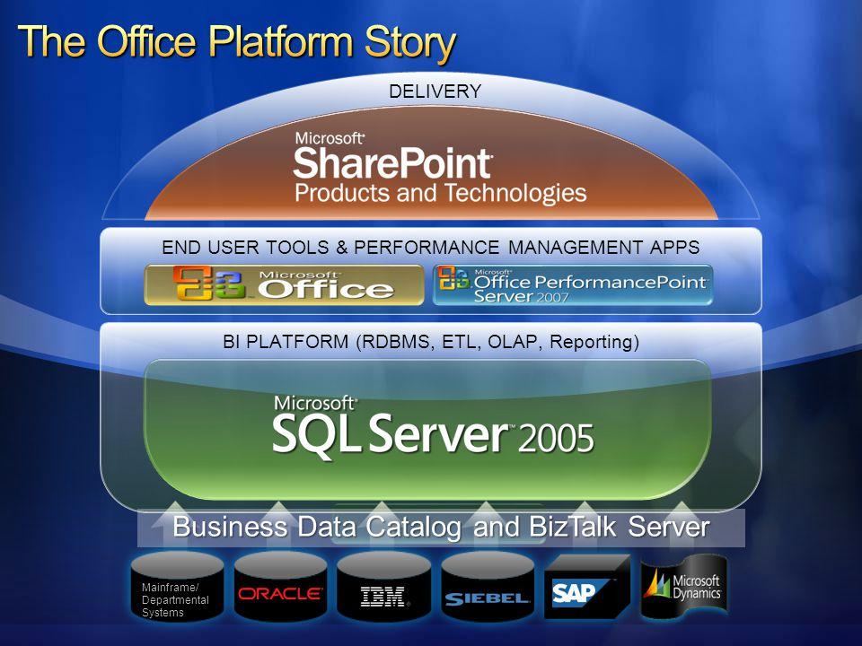 END USER TOOLS & PERFORMANCE MANAGEMENT APPS BI PLATFORM (RDBMS, ETL, OLAP, Reporting) DELIVERY Mainframe/ Departmental Systems Business Data Catalog