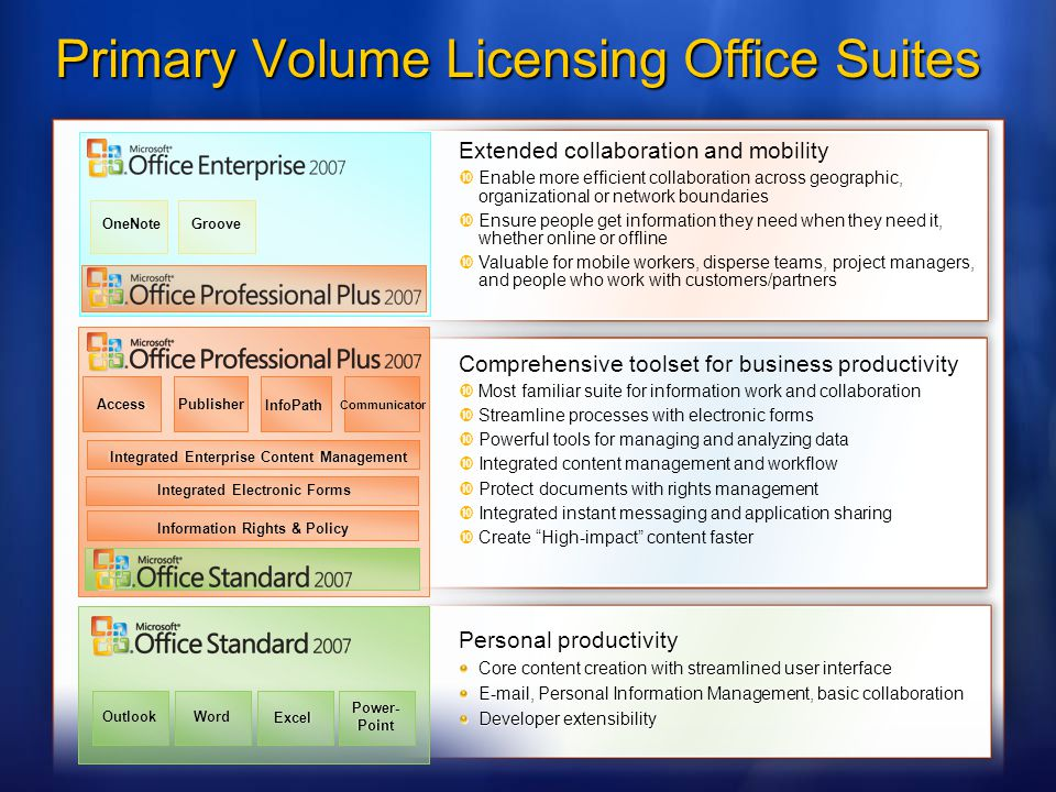 Primary Volume Licensing Office Suites Personal productivity Core content creation with streamlined user interface E-mail, Personal Information Management, basic collaboration Developer extensibility Comprehensive toolset for business productivity Most familiar suite for information work and collaboration Streamline processes with electronic forms Powerful tools for managing and analyzing data Integrated content management and workflow Protect documents with rights management Integrated instant messaging and application sharing Create High-impact content faster Extended collaboration and mobility Enable more efficient collaboration across geographic, organizational or network boundaries Ensure people get information they need when they need it, whether online or offline Valuable for mobile workers, disperse teams, project managers, and people who work with customers/partners AccessPublisher InfoPath Communicator Integrated Enterprise Content Management Integrated Electronic Forms Information Rights & Policy OneNote Groove OutlookWord Excel Power Point OutlookWord Excel Power- Point Integrated Enterprise Content Management Integrated Electronic Forms Information Rights & Policy AccessPublisher InfoPath Communicator