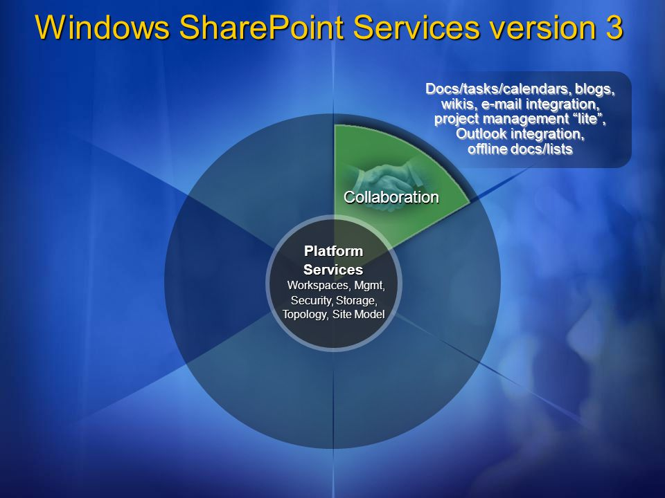 Windows SharePoint Services version 3 Collaboration Platform Services Workspaces, Mgmt, Security, Storage, Topology, Site Model Docs/tasks/calendars, blogs, wikis, e-mail integration, project management lite, Outlook integration, offline docs/lists