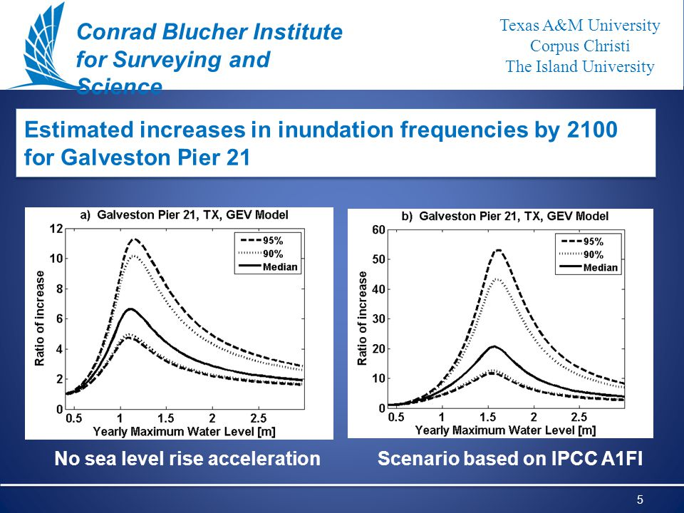 Texas A&M University Corpus Christi The Island University Office of Research and Graduate Studies 5 N N Estimated increases in inundation frequencies by 2100 for Galveston Pier 21 Dd D Conrad Blucher Institute for Surveying and Science Texas A&M University Corpus Christi The Island University No sea level rise acceleration Scenario based on IPCC A1FI
