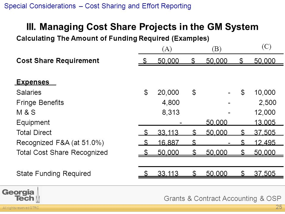 Grants & Contract Accounting & OSP All rights reserved GTRC Special Considerations – Cost Sharing and Effort Reporting III. Managing Cost Share Projec