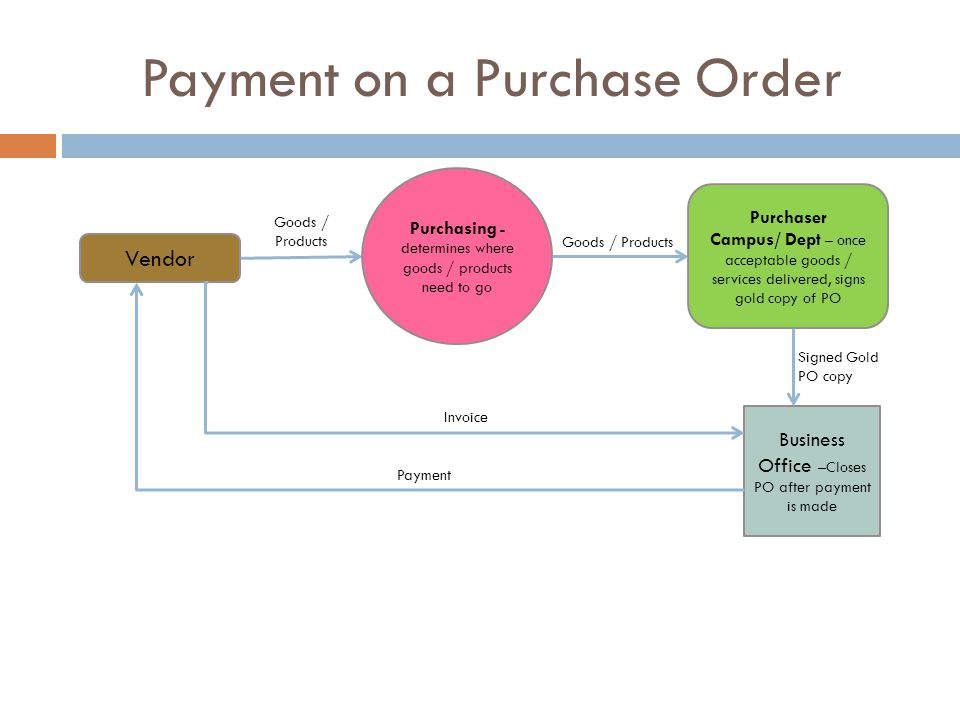 Purchase Order Cycle Enter requisition at campus/dept.