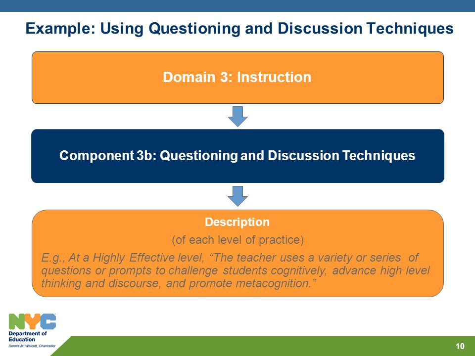 Example: Using Questioning and Discussion Techniques 10 Domain 3: Instruction Component 3b: Questioning and Discussion Techniques Description (of each