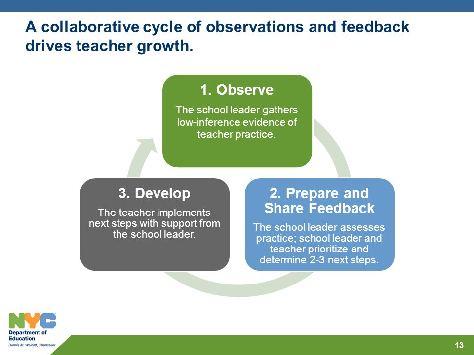 A collaborative cycle of observations and feedback drives teacher growth. 13 1. Observe The school leader gathers low-inference evidence of teacher pr