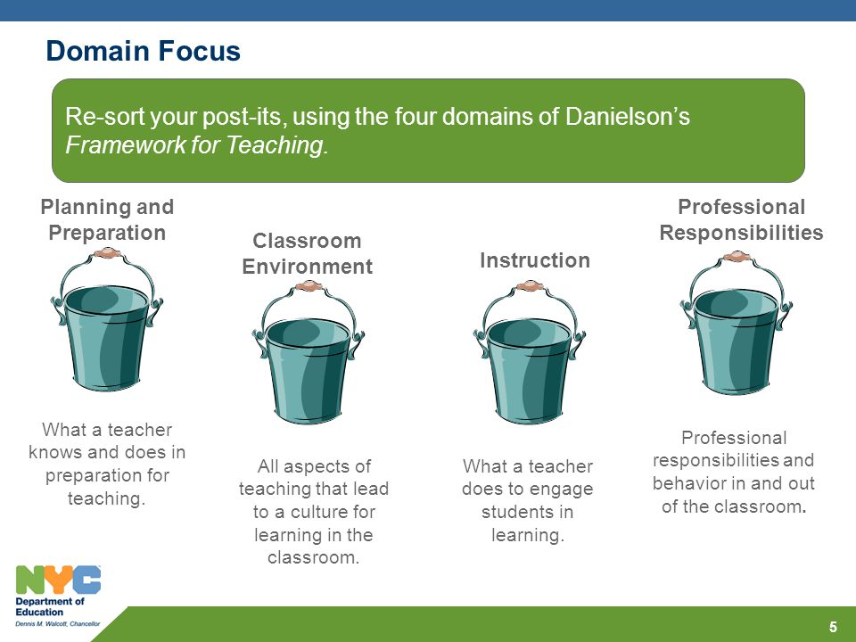 Domain Focus 5 Planning and Preparation Classroom Environment Instruction Professional Responsibilities What a teacher knows and does in preparation f