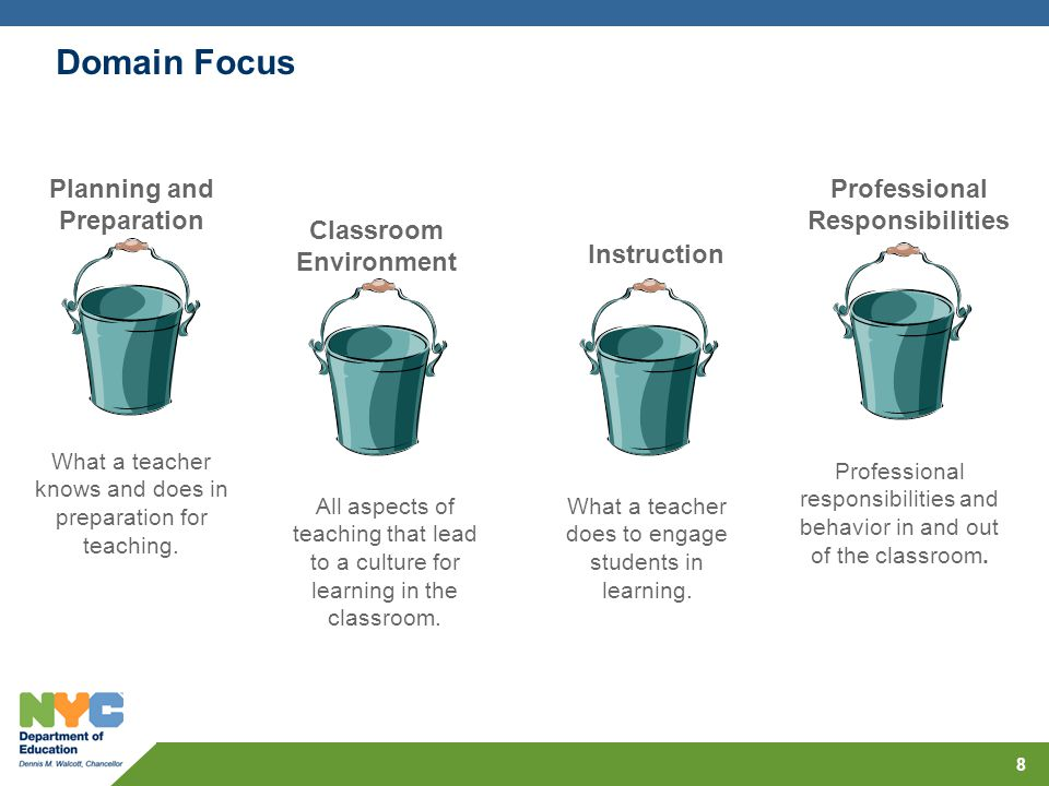 Domain Focus 8 Planning and Preparation Classroom Environment Instruction Professional Responsibilities What a teacher knows and does in preparation f