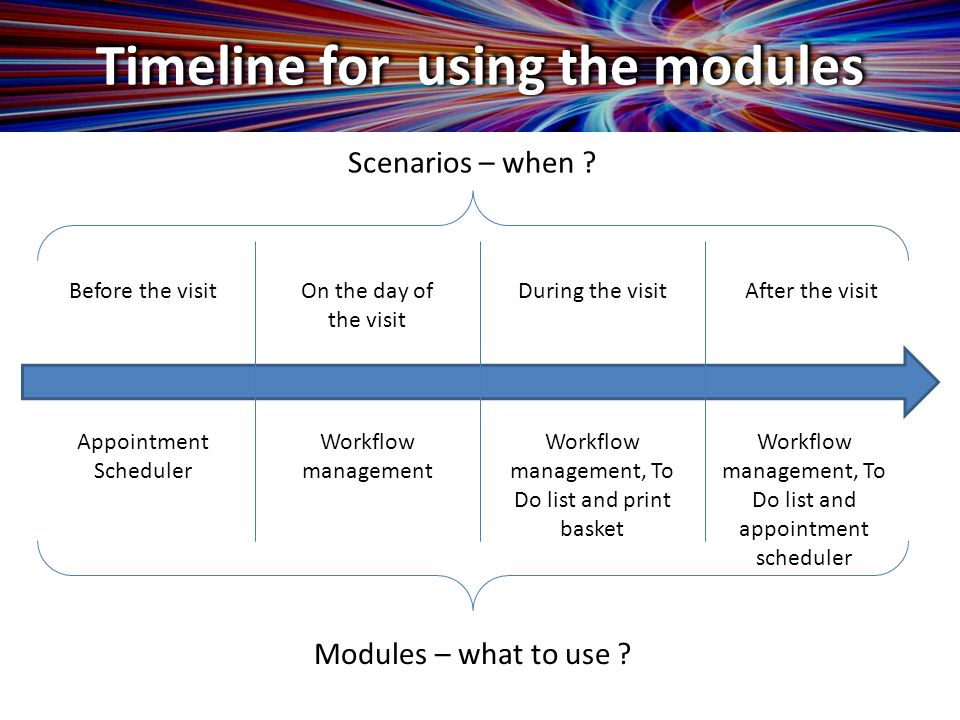 Timeline for using the modules Before the visitOn the day of the visit After the visitDuring the visit Appointment Scheduler Workflow management Workflow management, To Do list and print basket Workflow management, To Do list and appointment scheduler Scenarios – when .