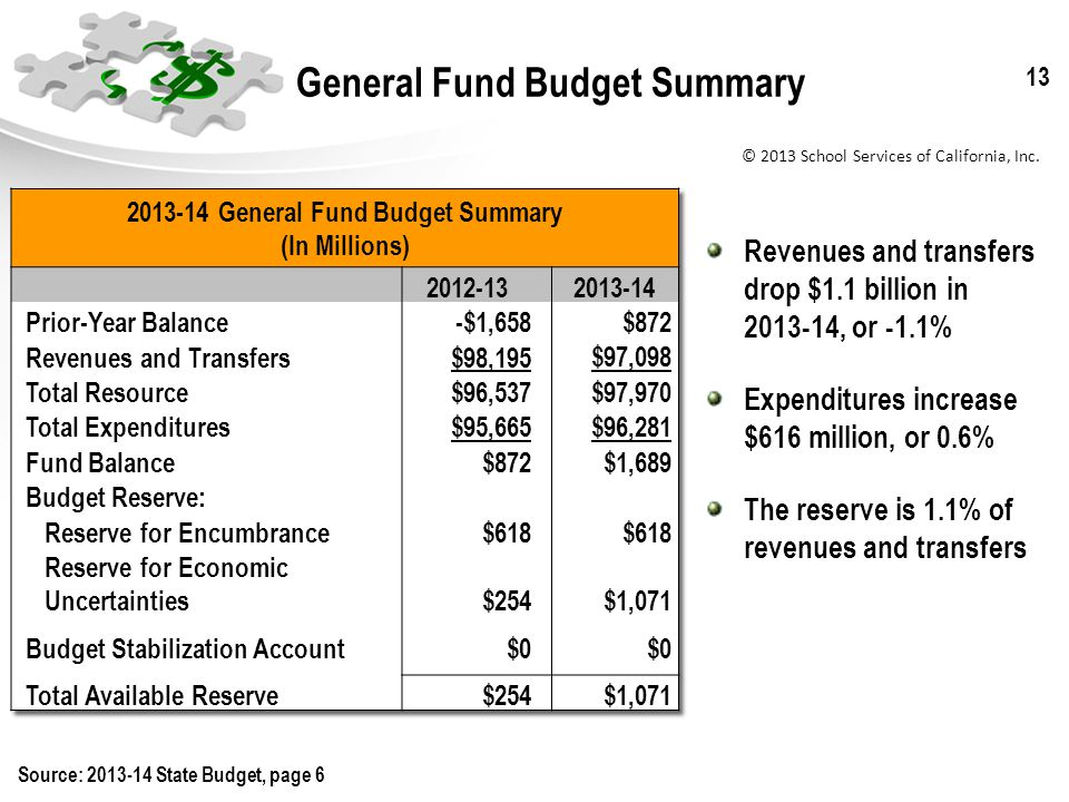 © 2013 School Services of California, Inc. 13 General Fund Budget Summary Revenues and transfers drop $1.1 billion in 2013-14, or -1.1% Expenditures i