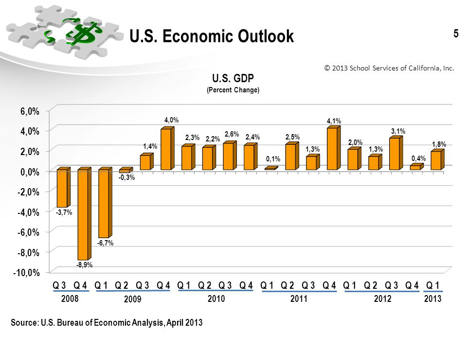 © 2013 School Services of California, Inc. 5 U.S. Economic Outlook