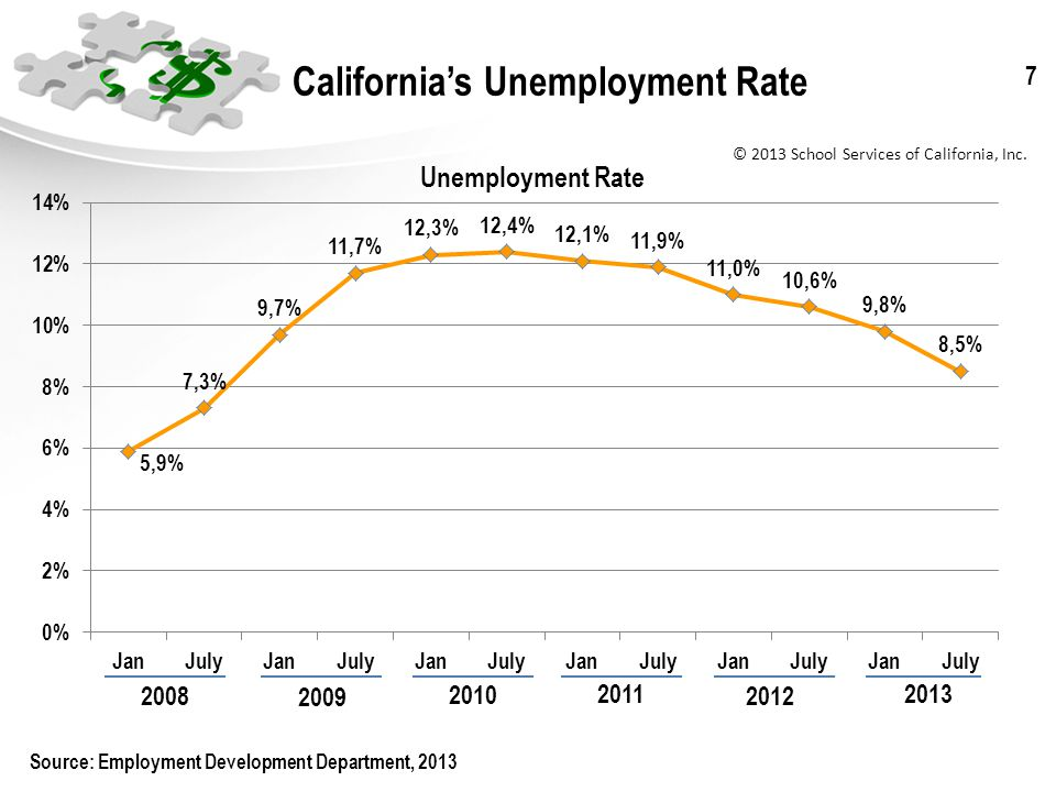 © 2013 School Services of California, Inc.8 Californias Unemployment Rate vs.