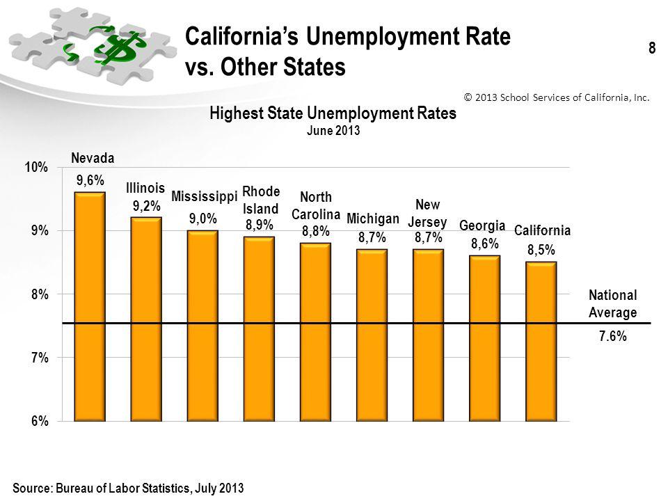 © 2013 School Services of California, Inc. 8 Californias Unemployment Rate vs.