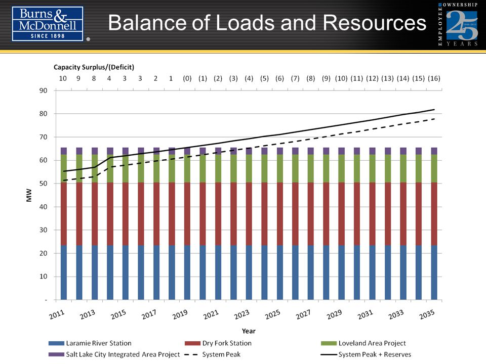 ®® Balance of Loads and Resources