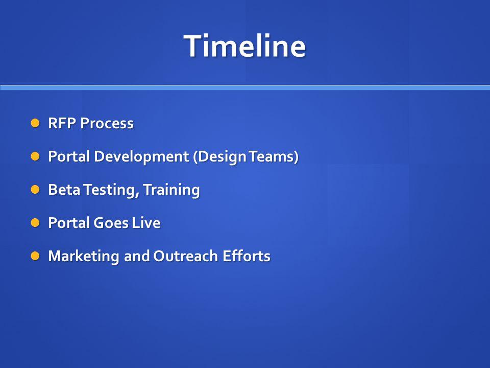 Timeline RFP Process RFP Process Portal Development (Design Teams) Portal Development (Design Teams) Beta Testing, Training Beta Testing, Training Por