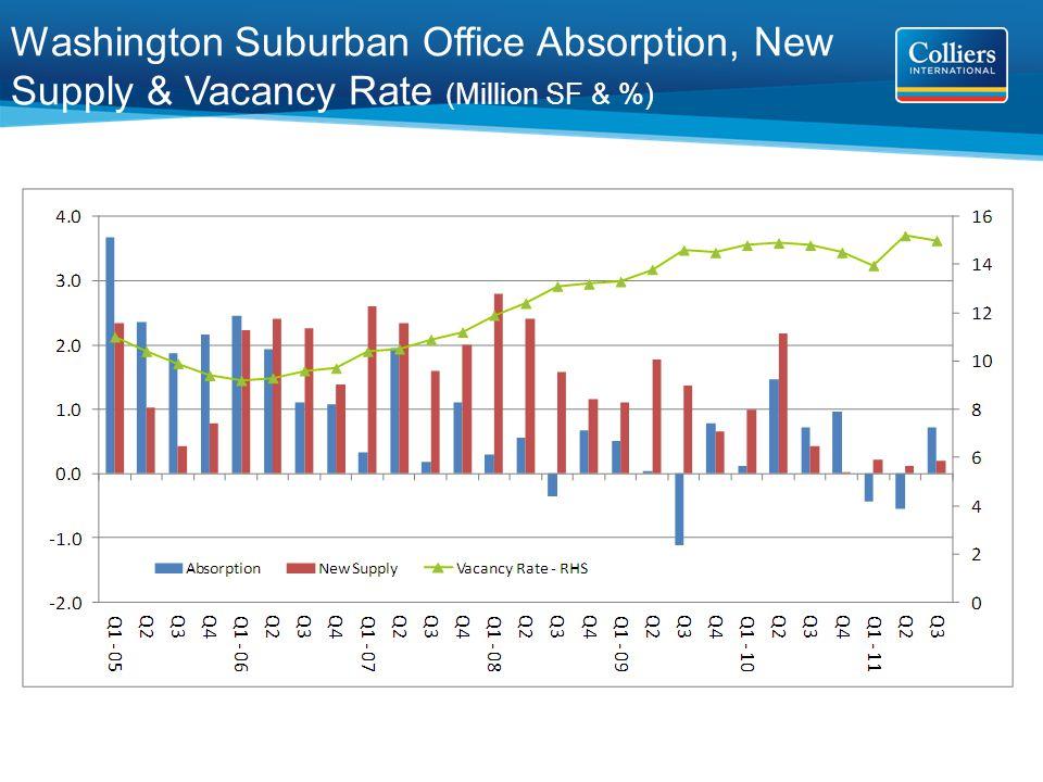 Washington Suburban Office Absorption, New Supply & Vacancy Rate (Million SF & %)