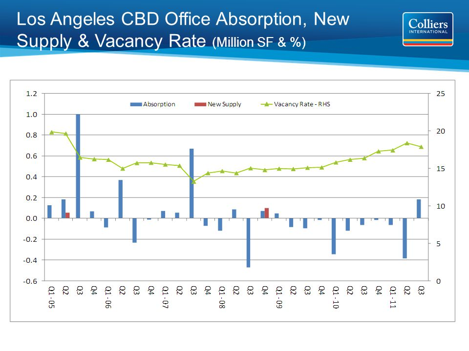 Los Angeles CBD Office Absorption, New Supply & Vacancy Rate (Million SF & %)