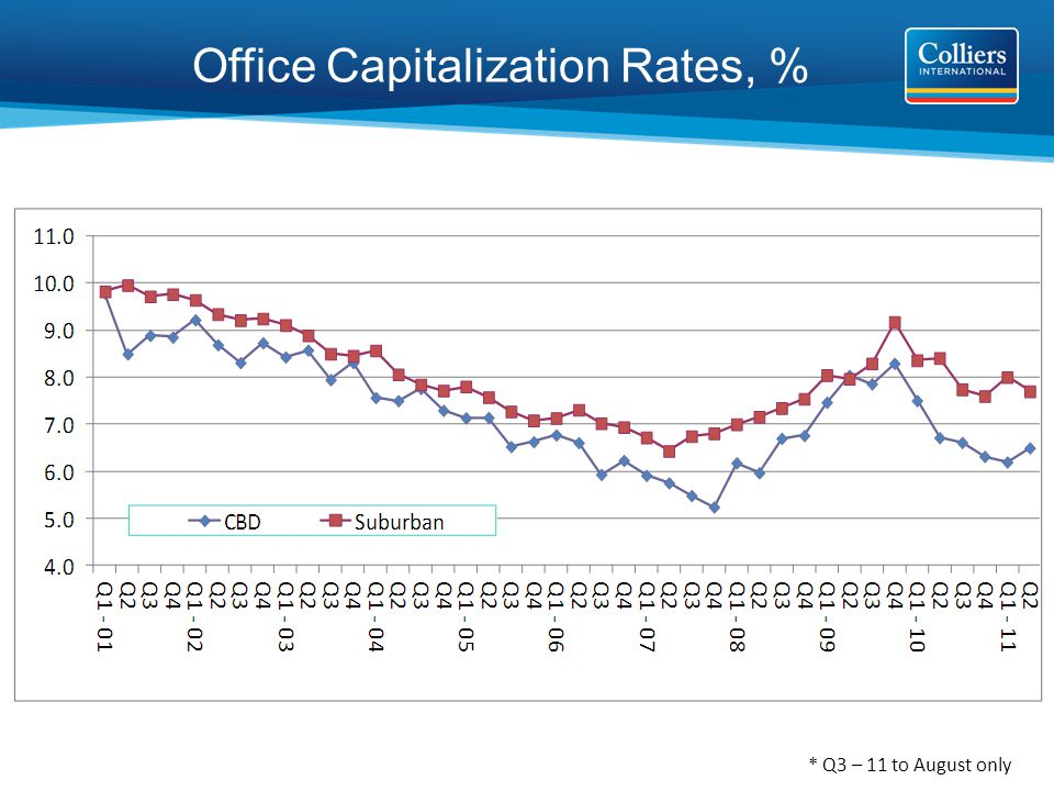 Office Capitalization Rates, % * Q3 – 11 to August only