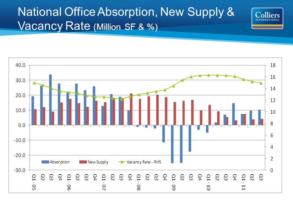 National Office Absorption, New Supply & Vacancy Rate (Million SF & %)