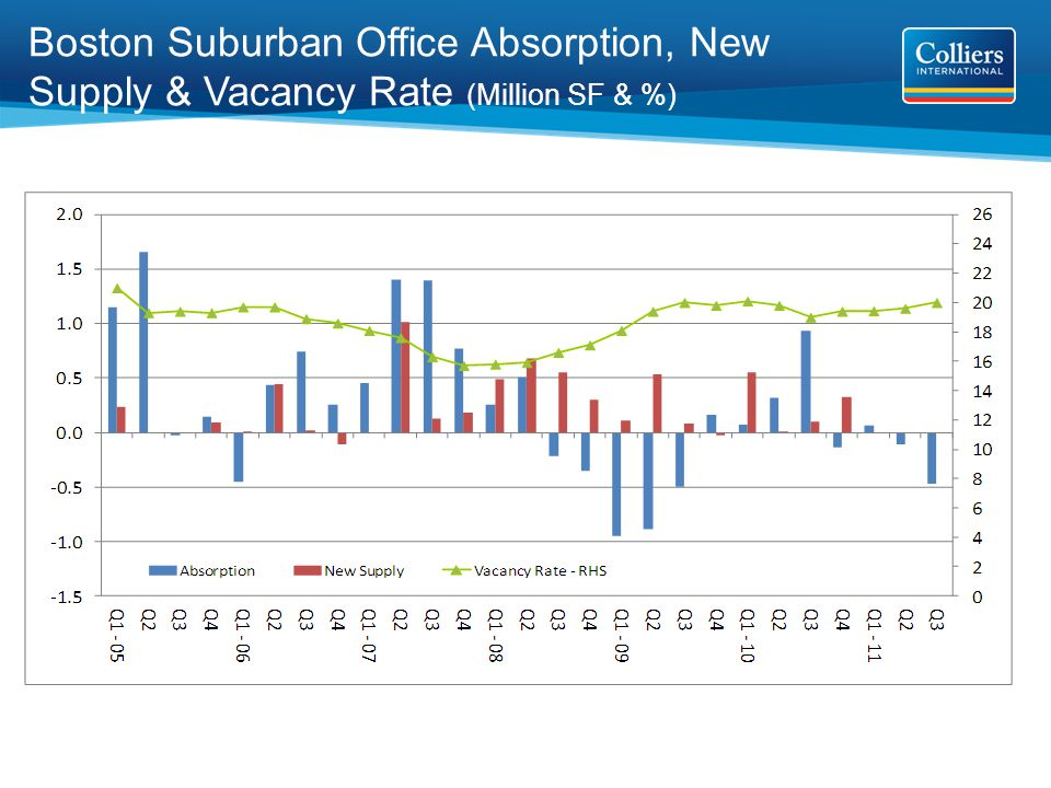 Boston Suburban Office Absorption, New Supply & Vacancy Rate (Million SF & %)