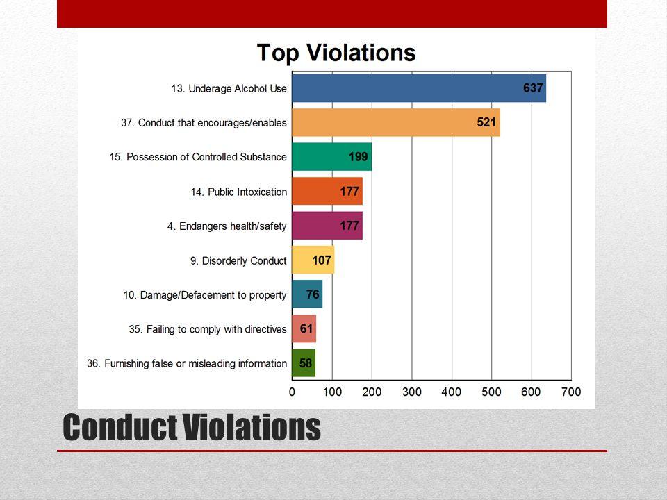 Conduct Violations