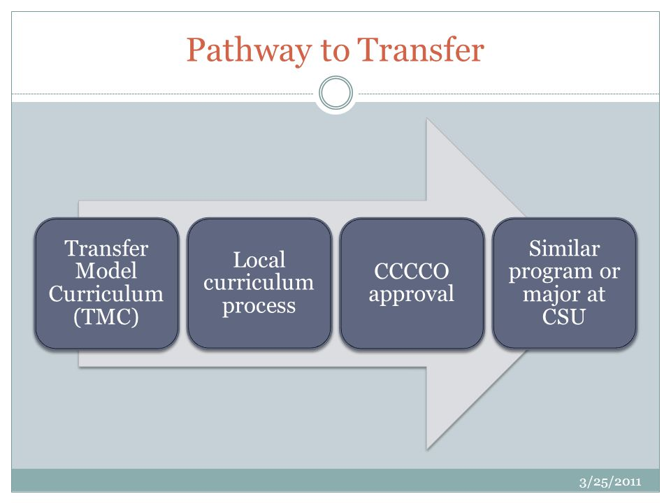Pathway to Transfer Transfer Model Curriculum (TMC) Local curriculum process CCCCO approval Similar program or major at CSU 3/25/2011
