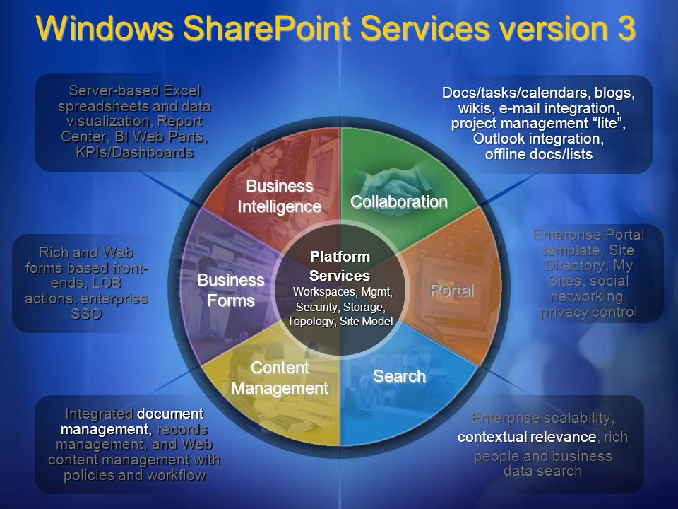 BusinessIntelligence Windows SharePoint Services version 3 Collaboration Search Portal Business Forms Platform Services Workspaces, Mgmt, Security, Storage, Topology, Site Model ContentManagement Server-based Excel spreadsheets and data visualization, Report Center, BI Web Parts, KPIs/Dashboards Integrated document management, records management, and Web content management with policies and workflow Rich and Web forms based front- ends, LOB actions, enterprise SSO Docs/tasks/calendars, blogs, wikis,  integration, project management lite, Outlook integration, offline docs/lists Enterprise scalability, contextual relevance, rich people and business data search Enterprise Portal template, Site Directory, My Sites, social networking, privacy control