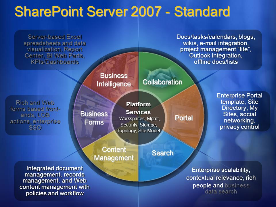 BusinessIntelligence SharePoint Server Standard Collaboration Search Portal Business Forms Platform Services Workspaces, Mgmt, Security, Storage, Topology, Site Model ContentManagement Server-based Excel spreadsheets and data visualization, Report Center, BI Web Parts, KPIs/Dashboards Integrated document management, records management, and Web content management with policies and workflow Rich and Web forms based front- ends, LOB actions, enterprise SSO Docs/tasks/calendars, blogs, wikis,  integration, project management lite, Outlook integration, offline docs/lists Enterprise scalability, contextual relevance, rich people and business data search Enterprise Portal template, Site Directory, My Sites, social networking, privacy control