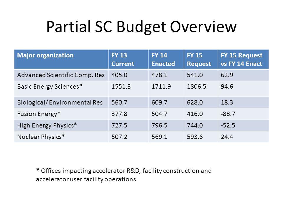 Partial SC Budget Overview Major organizationFY 13 Current FY 14 Enacted FY 15 Request FY 15 Request vs FY 14 Enact Advanced Scientific Comp. Res405.0