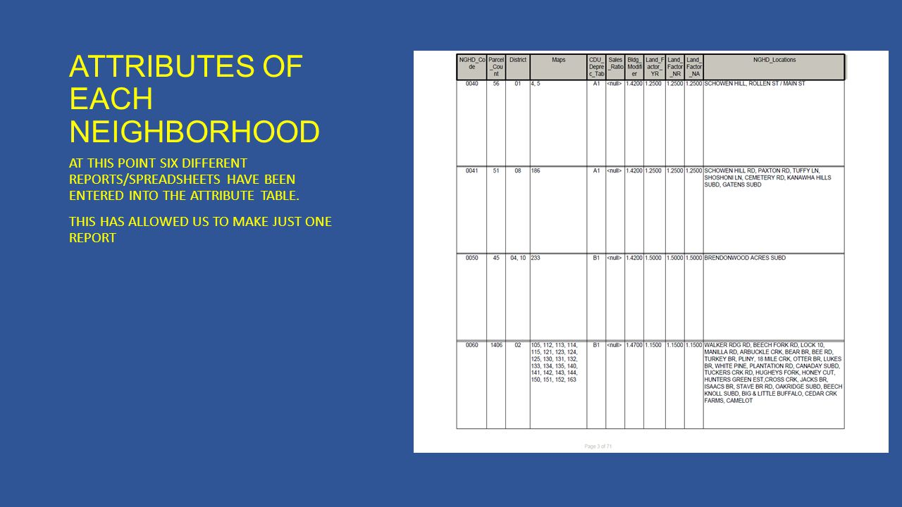 ATTRIBUTES OF EACH NEIGHBORHOOD AT THIS POINT SIX DIFFERENT REPORTS/SPREADSHEETS HAVE BEEN ENTERED INTO THE ATTRIBUTE TABLE. THIS HAS ALLOWED US TO MA