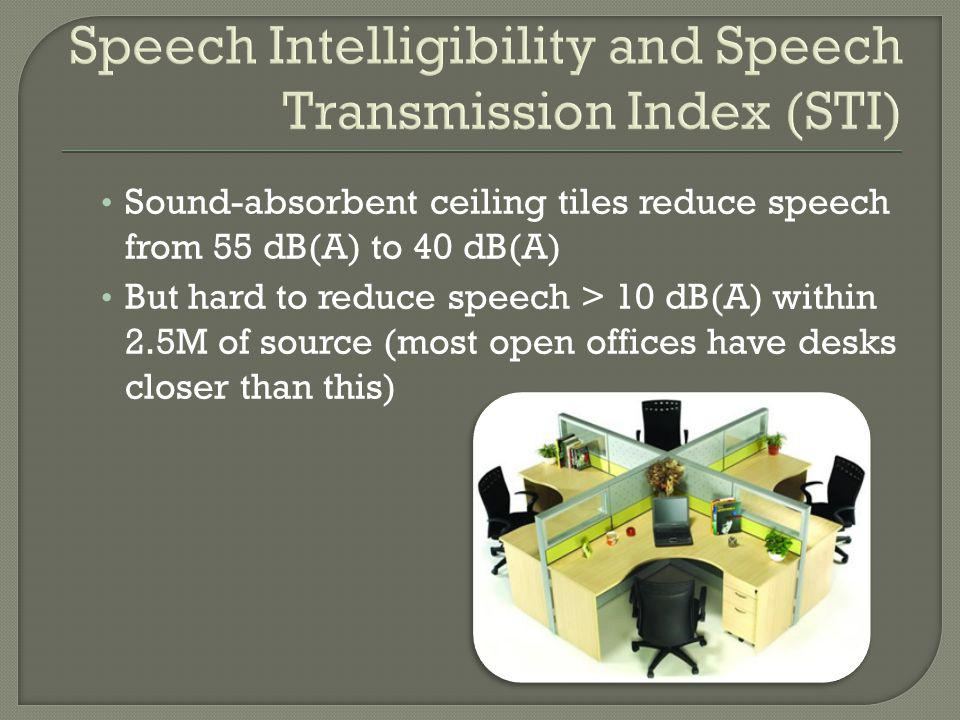 Sound-absorbent ceiling tiles reduce speech from 55 dB(A) to 40 dB(A) But hard to reduce speech > 10 dB(A) within 2.5M of source (most open offices ha