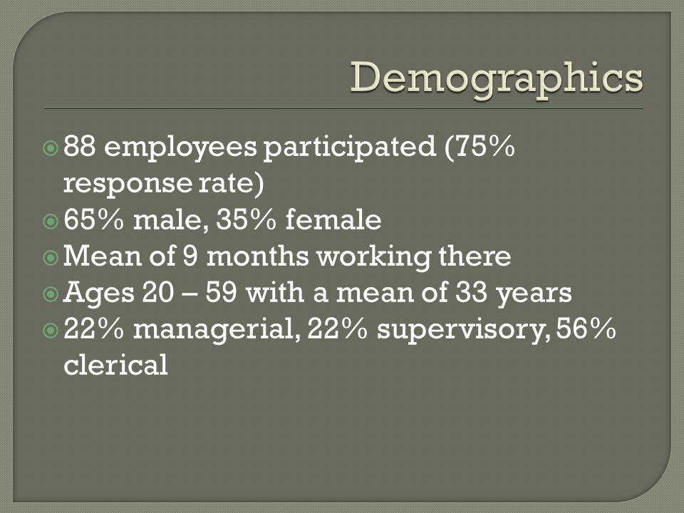 88 employees participated (75% response rate) 65% male, 35% female Mean of 9 months working there Ages 20 – 59 with a mean of 33 years 22% managerial,