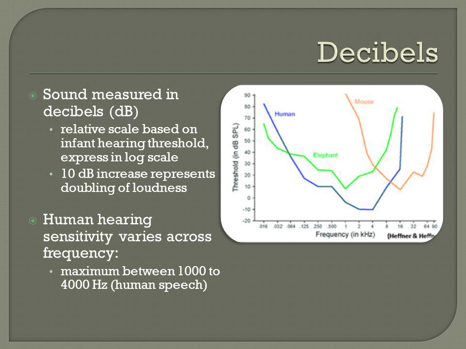 Sound measured in decibels (dB) relative scale based on infant hearing threshold, express in log scale 10 dB increase represents doubling of loudness