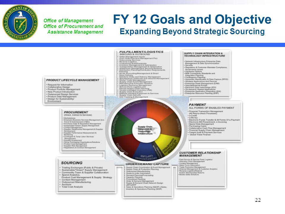 Office of Management Office of Procurement and Assistance Management FY 12 Goals and Objective Expanding Beyond Strategic Sourcing 22