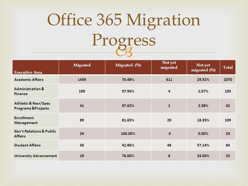 Office 365 Migration Progress Executive Area MigratedMigrated (%) Not yet migrated Not yet migrated (%) Total Academic Affairs145970.48%61129.52%2070 Administration & Finance 18997.93%42.07%193 Athletic & Recr/Spec Programs &Projects 4197.62%12.38%42 Enrollment Management 8981.65%2018.35%109 Gov t Relations & Public Affairs 24100.00% 00.00%24 Student Affairs3642.86%4857.14%84 University Advancement1976.00%624.00%25